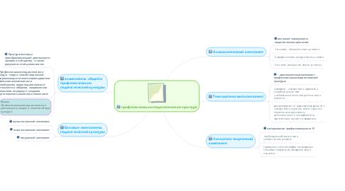 Mind Map: профессионально-педагогическая культура