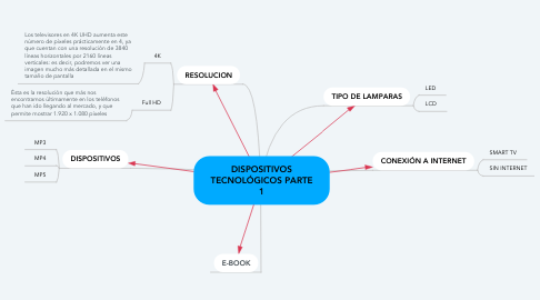 Mind Map: DISPOSITIVOS TECNOLÓGICOS PARTE 1