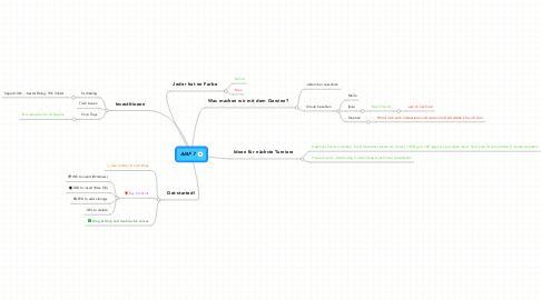 Mind Map: AIAF 7