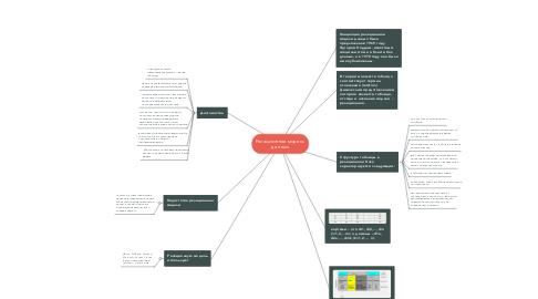 Mind Map: Реляционная модель данных