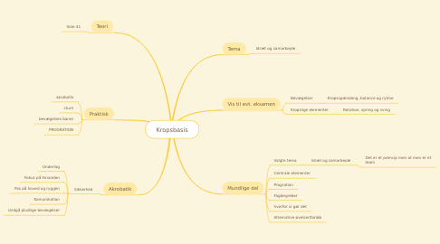Mind Map: Kropsbasis