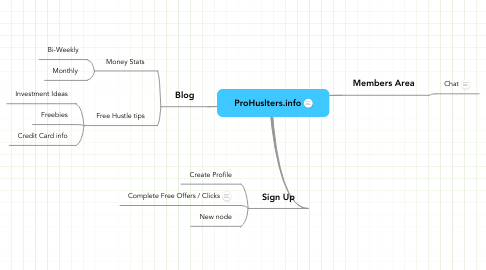 Mind Map: ProHuslters.info