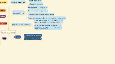 Mind Map: Каналы коммуникаций