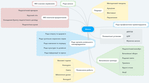 Mind Map: Школа