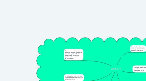 Mind Map: M.R.U.V