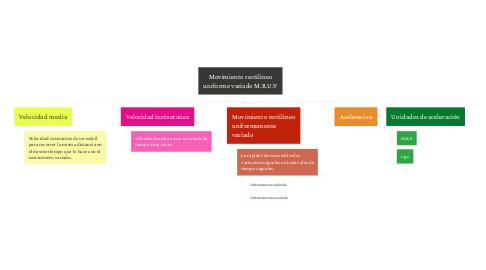 Mind Map: Movimiento rectilineo uniforme variado M.R.U.V