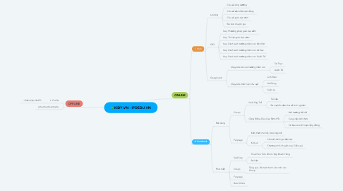Mind Map: KIDY.VN - IPDEDU.VN