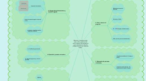 Mind Map: Mejorar y transformar las zonas de la periferia del casco urbano de Santiponce y en concreto, la zona de influencia de la vía verde de Itálica.