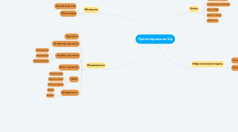 Mind Map: Проектирование БД
