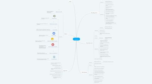 Mind Map: Share360