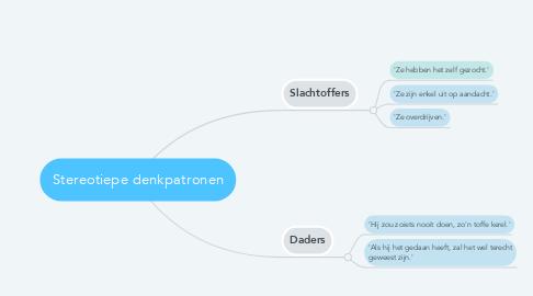 Mind Map: Stereotiepe denkpatronen