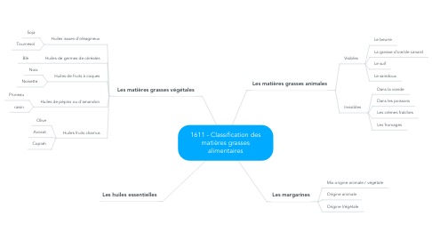 Mind Map: Classification des matières grasses alimentaires