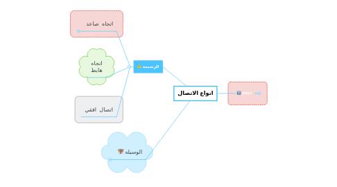 Mind Map: انواع الاتصال