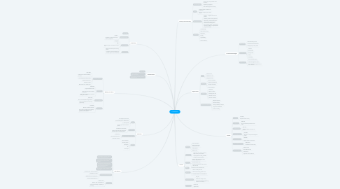 Mind Map: Corrections