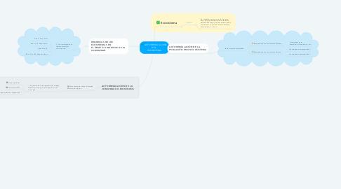 Mind Map: AUTORREGULACIÓN DEL  ECOSISTEMA