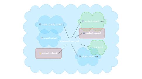 Mind Map: المراجعه المستمره