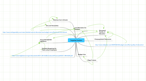 Mind Map: Targeting Teachers