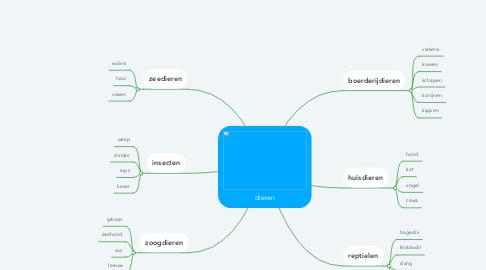 Mind Map: dieren