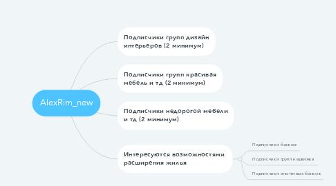 Mind Map: AlexRim_new