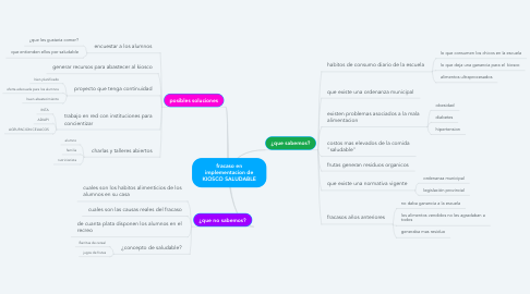 Mind Map: fracaso en implementacion de KIOSCO SALUDABLE