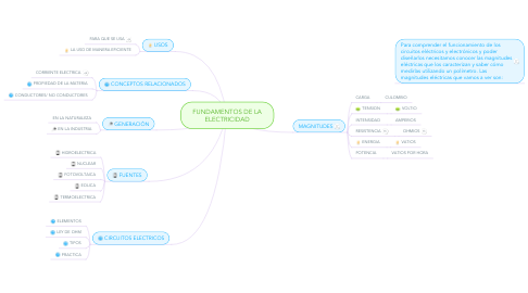 Mind Map: FUNDAMENTOS DE LA ELECTRICIDAD