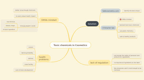 Mind Map: Toxic chemicals in Cosmetics