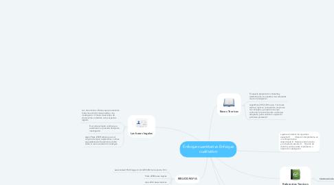 Mind Map: Enfoque cuantitativo Enfoque cualitativo