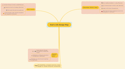 Mind Map: Itzel's Life Design Map