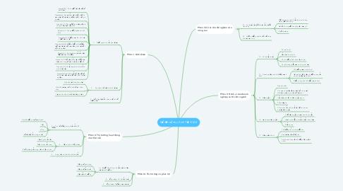 Mind Map: Sơ đồ tư duy Kinh Tế Vi Mô
