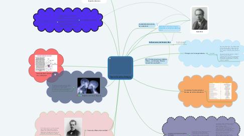 Mind Map: Teoria Cuantica Antigua