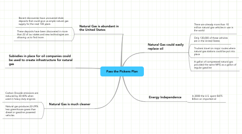 Mind Map: Pass the Pickens Plan