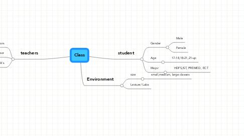 Mind Map: Class