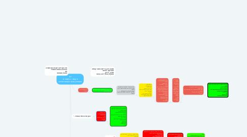 Mind Map: דף ב עמוד ב-משנה א: השותפין שרצו לעשות מחיצה