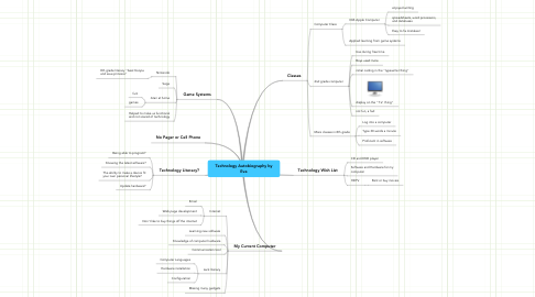 Mind Map: Technology Autobiography by Eva