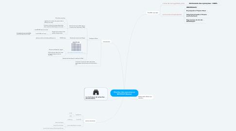 Mind Map: Chercher des ressources en MUSIQUE (Master)