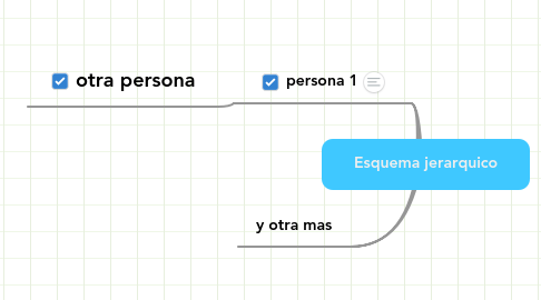 Mind Map: Esquema jerarquico