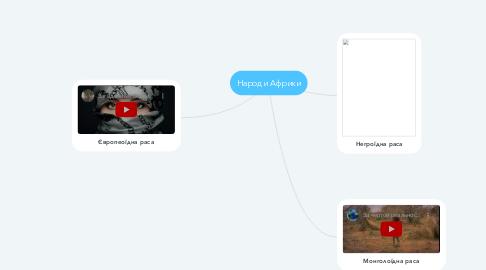 Mind Map: Народи Африки
