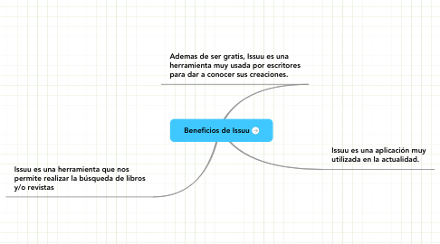 Mind Map: Beneficios de Issuu