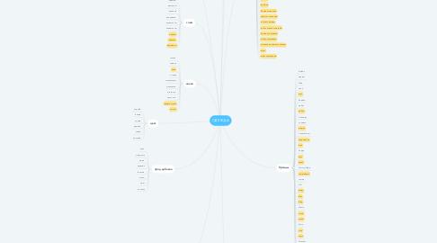 Mind Map: ОДЕЖДА