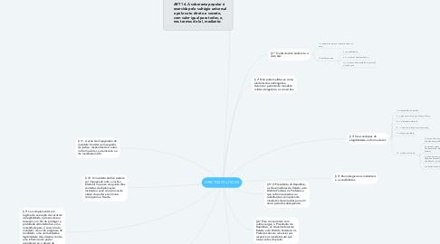 Mind Map: DIREITOS POLÍTICOS