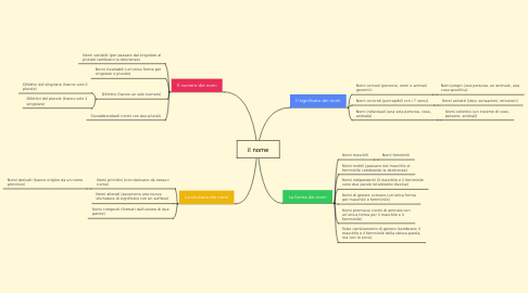 Mind Map: il nome