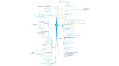 Mind Map: Tedx