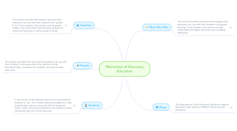 Mind Map: Macroview of Discovery Education