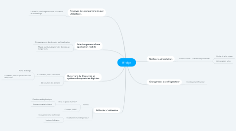 Mind Map: IFridge