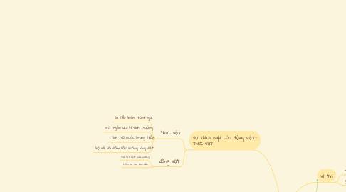 Mind Map: Môi trường hoang mạc