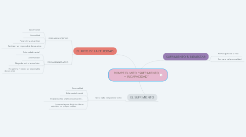 """Mind Map: ROMPE EL MITO """"SUFRIMIENTO = INCAPACIDAD"""""""