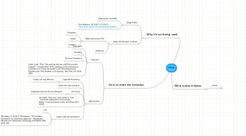 Mind Map: IPv6