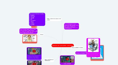 Mind Map: RIESGOS DE LAS REDES  SOCIALES.