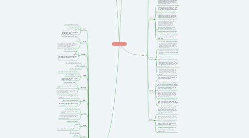 Mind Map: Merchant of Venice