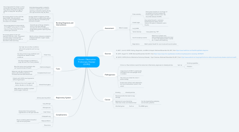 Mind Map: Chronic Obstructive Pulmonary Disease (COPD)